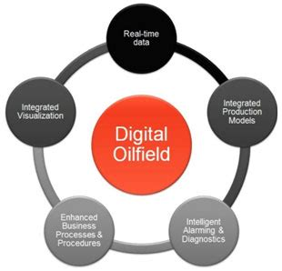 digital oil field services | my cms