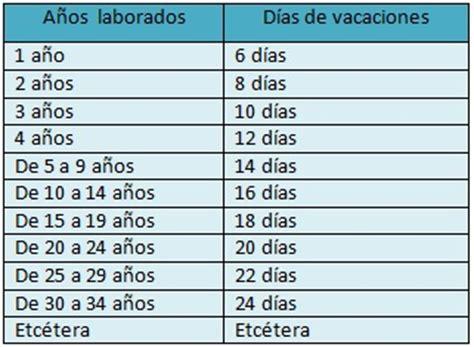 tabla de vacaciones 2016 vacaciones por ley en m 233 xico rankia