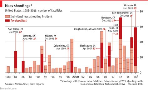 Mba 6018 Business Statistics In Practice Unit 4 by Counting America S Mass Shootings Daily Chart