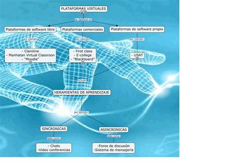 imagenes de organizaciones virtuales plataformas virtuales