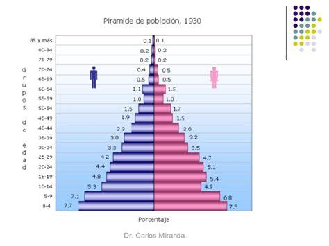 pir 225 mide piramide de la podlacion de mexico en el 2016 pir 225