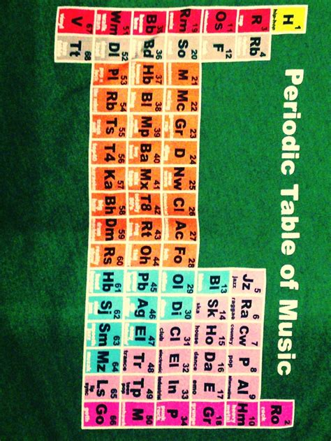 Periodic Table Project Ideas by Periodic Table Of Periodic Tables