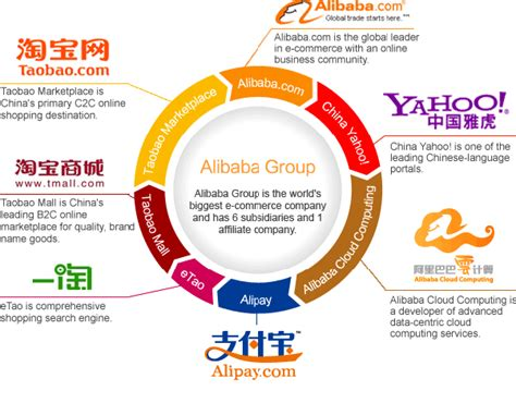alibaba vs taobao 8 answers what should everyone know about alibaba quora