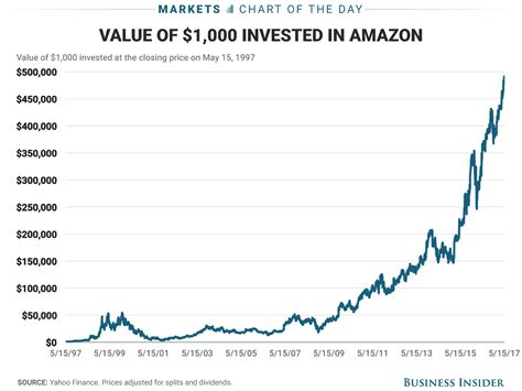 amazon yahoo finance amazon stock price return since ipo business insider