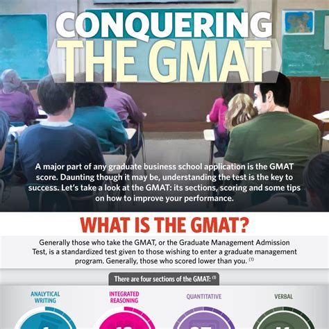 Do Mba Schools Require The Written Gmat Section by Conquering The Gmat Mba Central