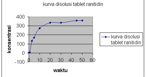 Salep Zink Oksida laporan praktikum uji disolusi tablet ranitidin