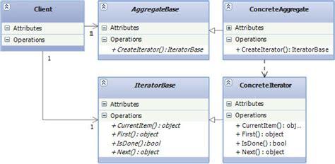 visitor pattern java real world exle design patterns 3 of 3 behavioral design patterns