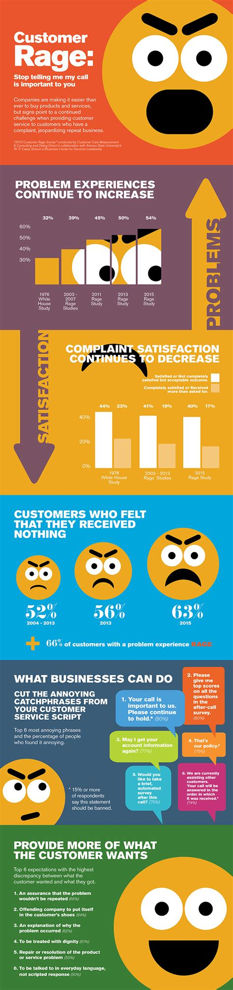 Asu Mba Worth It by Customer Rage W P Carey School Of Business