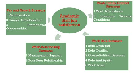 conceptual framework dissertation exle developing conceptual framework in a research paper