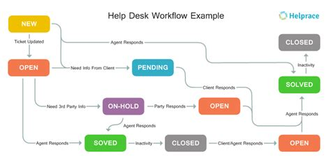 service desk workflow how to a help desk that suits you