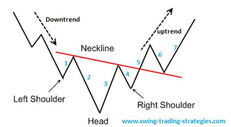 trading pattern head and shoulders inverse head and shoulder pattern swing trading system how