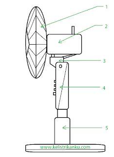 Kipas Angin Kecil Dan Gambarnya kontruksi kipas angin sistem kelistrikan dan bagian