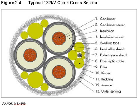 wire cross sectional area why does the power cable size given in its cross sectional