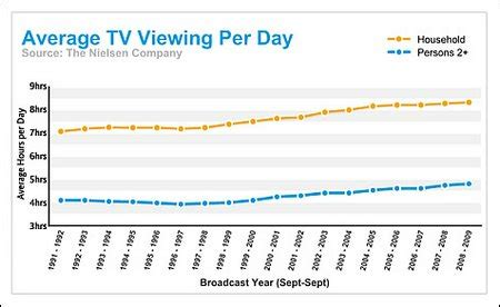 tv viewing figures reach all time high