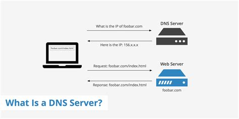 Domain Forwarding Public Dns