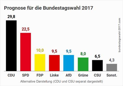 wann ist bundeskanzlerwahl die bundestagswahl 2017 wahl 173 beteiligung bundes 173 kanzler
