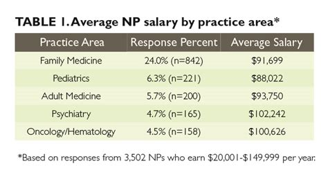 2014 practitioner physician assistant salary survey