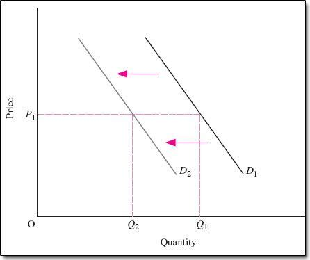 shift in demand curve: definition, causes, examples