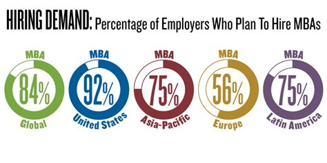 Companies That Hire International Mba Students by Employer Demand For Mbas Continues To Grow Mba News