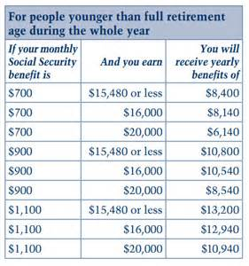 working while receiving social security