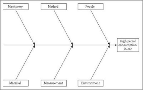 6m fishbone diagram template sustainable improvement through root cause analysis part