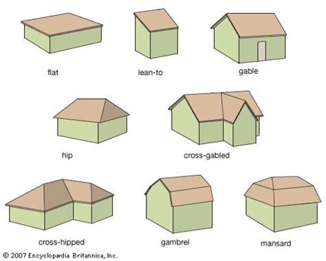8 Shapes I by Check Out The Many Different Roof Shapes And Sizes