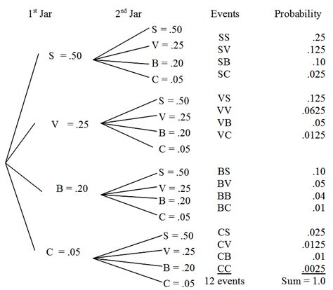 tree diagram with probability tree diagram probabilities image search results