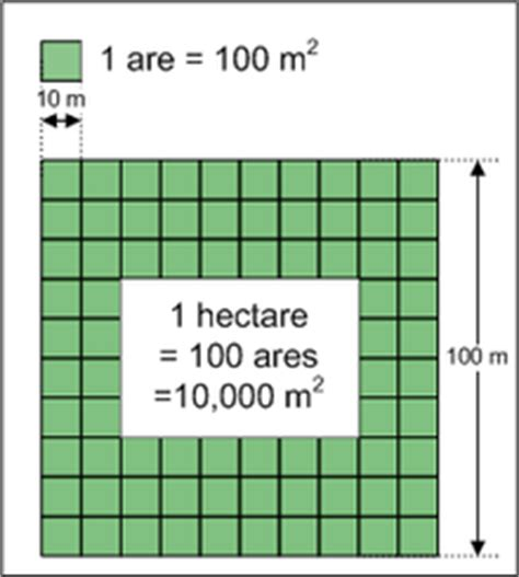how big is 10 square meters hectare simple english wikipedia the free encyclopedia