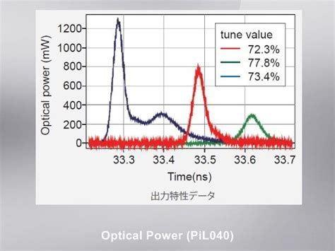 laser diode gain switching picosecond gain switched laser diode module picosecond pulse tokyoinstruments inc