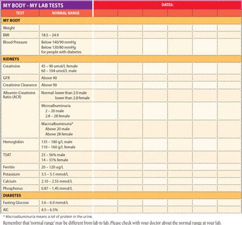 t protein blood test normal range family health from managing diabetes magazine