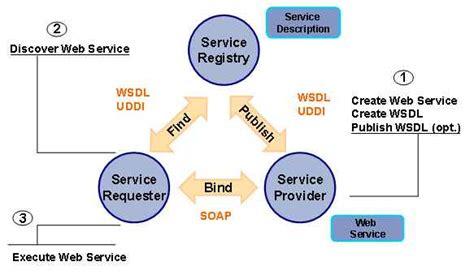 imagenes web services web services c descarga de fotos