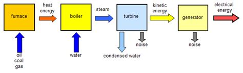 nuclear power energy transfer diagram schoolphysics welcome