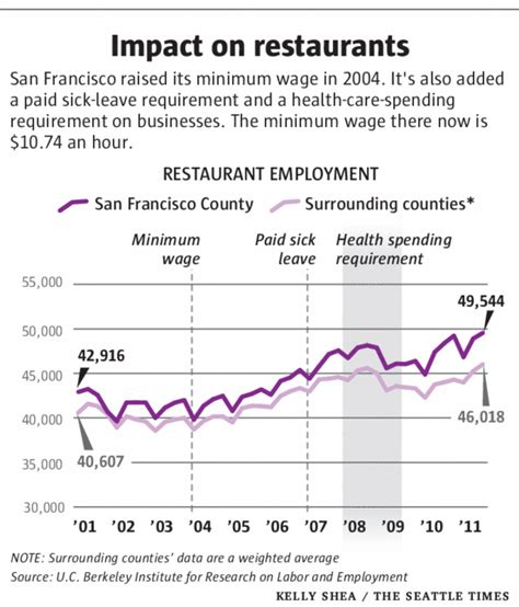 minimum wage increase effects studies look at what happened when cities raised minimum