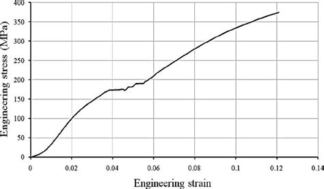 results of an experimental inquiry into the tensile strength and other properties of various kinds of wrought iron and steel classic reprint books experimental tensile test results for a pet fiber