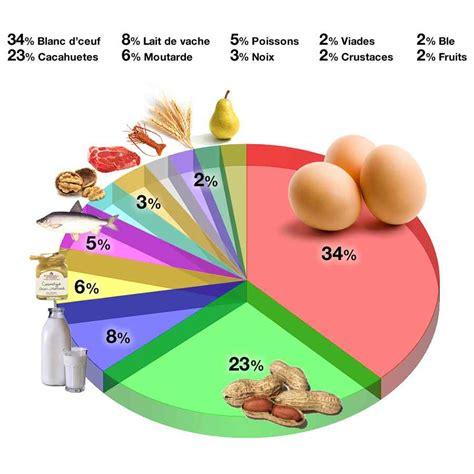 allergia alimentare restaurateur obligation d afficher les allerg 232 nes sur vos