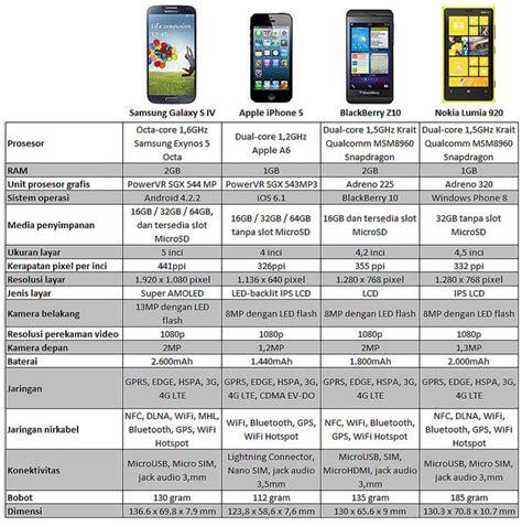 Hp Nokia Z10 adu kelebihan spesifikasi serta harga blackberry z10 vs