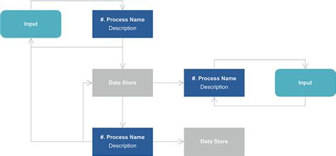 dfd generator data flow diagram exle and template