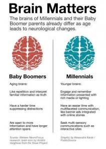 Technology is Changing the Millennial Brain   NBC 10 Philadelphia