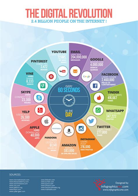 Digital Revolution the digital revolution 2 4 billion on the