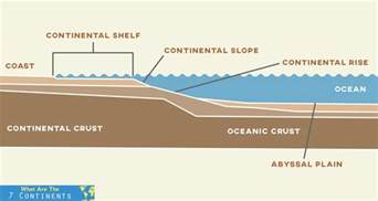 what is a continental shelf the 7 continents of the world