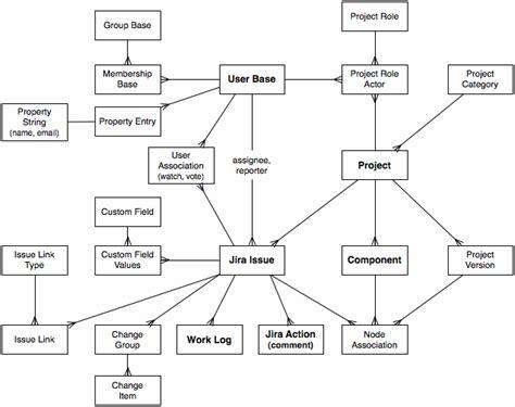 jira schema diagram jraserver 3248 update database schema diagram for the
