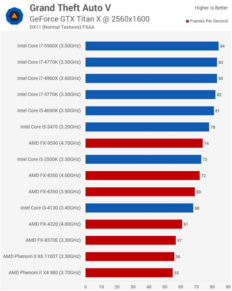 cpu bench grand theft auto v benchmarked graphics cpu performance