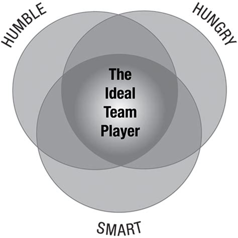 The Ideal For You Or And Smart At 2 by Ideal Team Player The Table