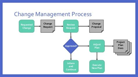 it change management process template effective project change management