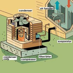 parts of a central air conditioner diagram how does modern air conditioning work