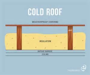 loft insulation an introduction thegreenage