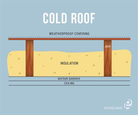 Insulating Flat Roof Ceiling loft insulation an introduction thegreenage