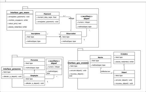 uml diagramme de package r 233 aliser un diagramme de paquetage