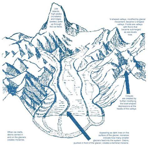 Anatomy Of A Park glacier footprints glacier bay national park preserve u s national park service