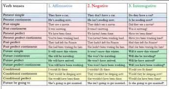 verb tenses affirmative negative interrogative grammar